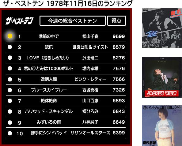 松山千春「季節の中で」/ザ・ベストテン 今月のスポットライト - 歌ネット